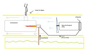 schema-dieselkanone